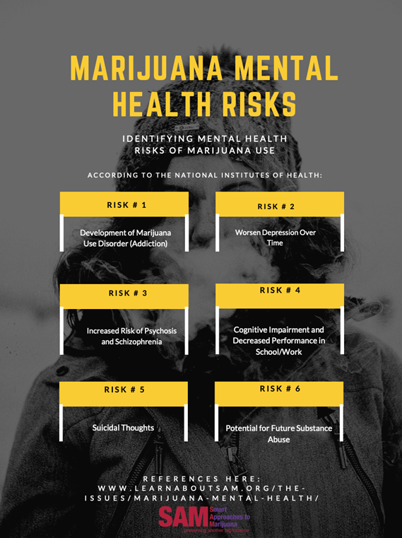 Marijuana Mental Health Risks